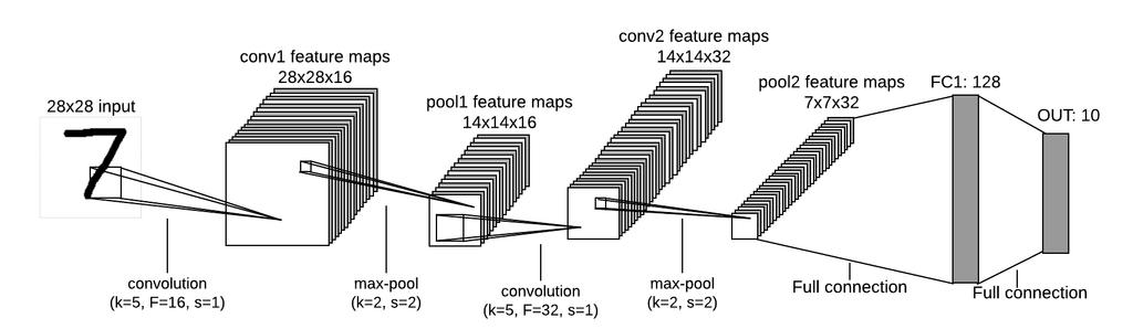 Easy TensorFlow - Convolutional Neural Nets